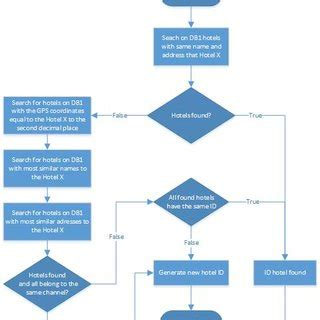 An Algorithm for a Good Research Paper