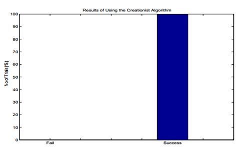 Algorithm research papers